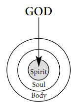 God-spirit